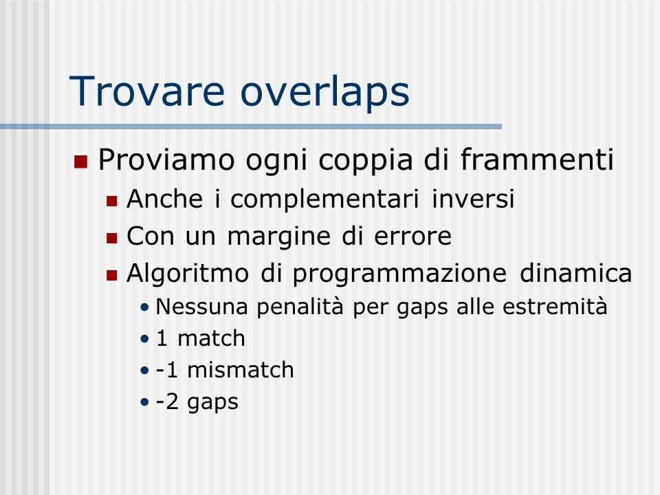 Trovare overlaps Proviamo ogni coppia di frammenti Anche i complementari inversi Con un margine di errore Algoritmo di programmazione dinamica Nessuna