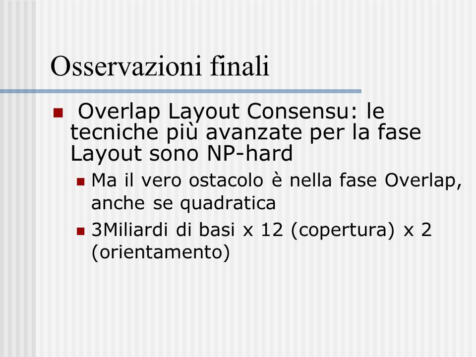 Osservazioni finali Overlap Layout Consensu: le tecniche più avanzate per la fase Layout sono NP-hard Ma il vero ostacolo è nella fase Overlap, anche