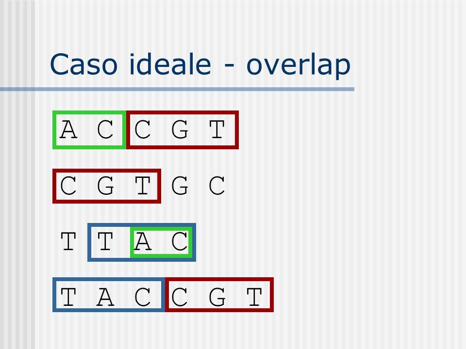 Caso ideale - overlap A C C G T C G T G C T T A C T A C C G T