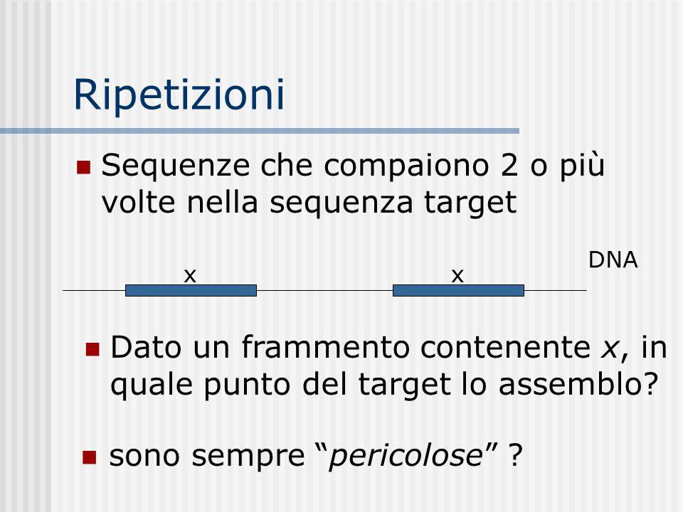 Ripetizioni Sequenze che compaiono 2 o più volte nella sequenza target DNA xx Dato un frammento contenente x, in quale punto del target lo assemblo? s