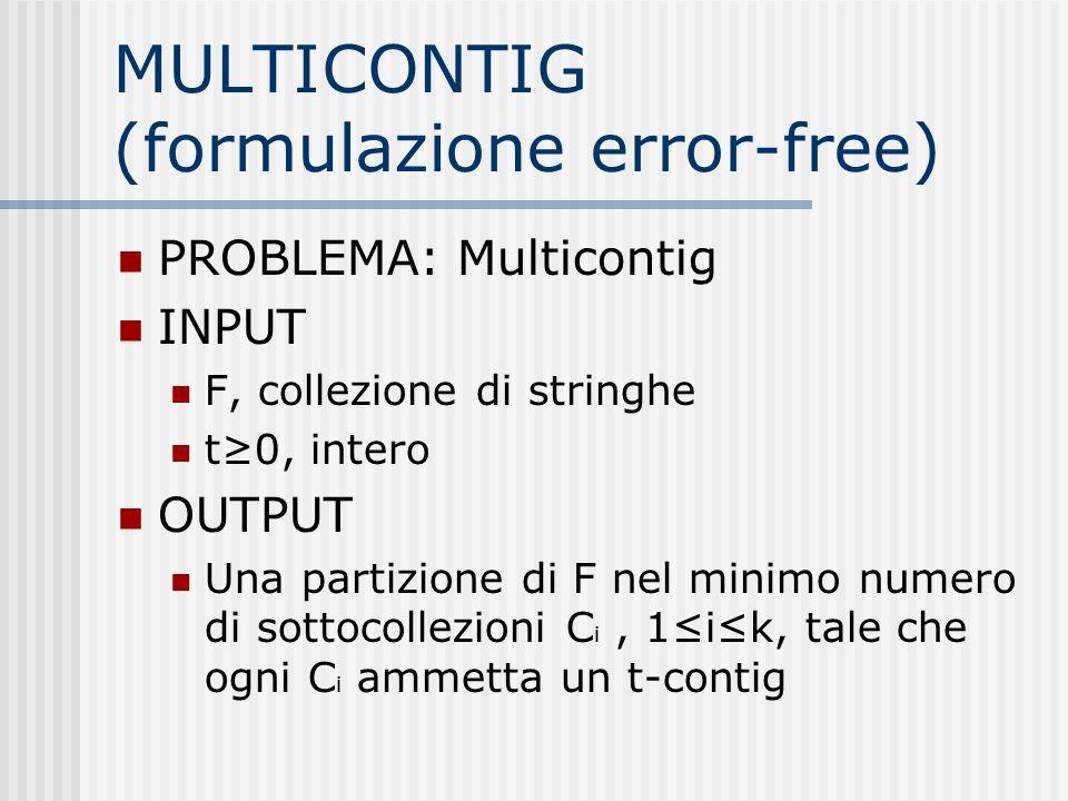 MULTICONTIG (formulazione error-free) PROBLEMA: Multicontig INPUT F, collezione di stringhe t≥0, intero OUTPUT Una partizione di F nel minimo numero d