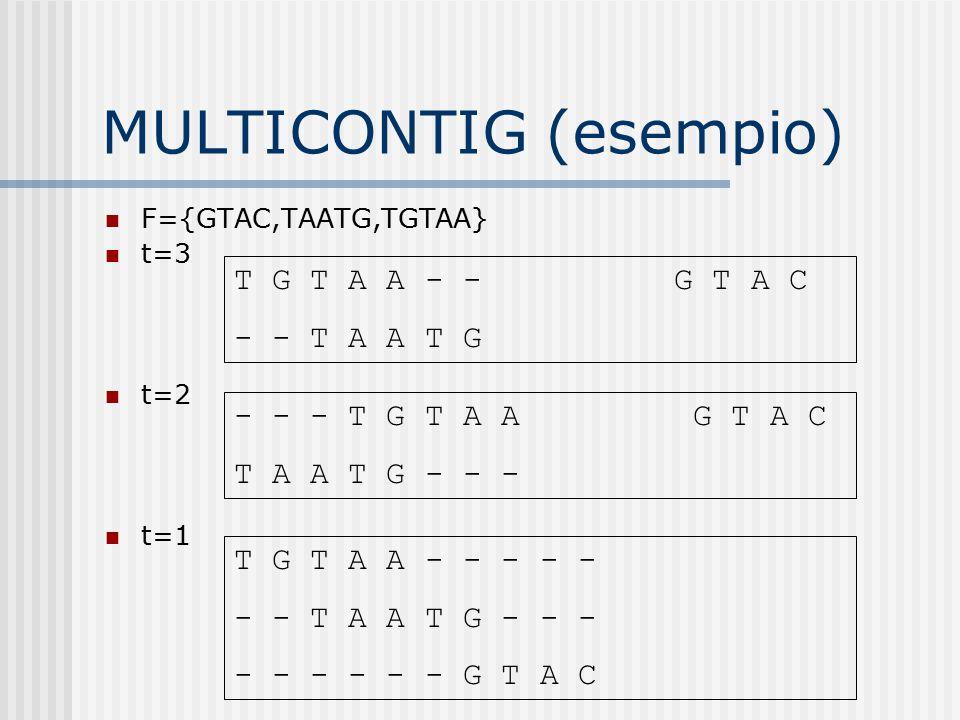 MULTICONTIG (esempio) F={GTAC,TAATG,TGTAA} t=3 t=2 t=1 T G T A A - - G T A C - - T A A T G - - - T G T A A G T A C T A A T G - - - T G T A A - - - - -