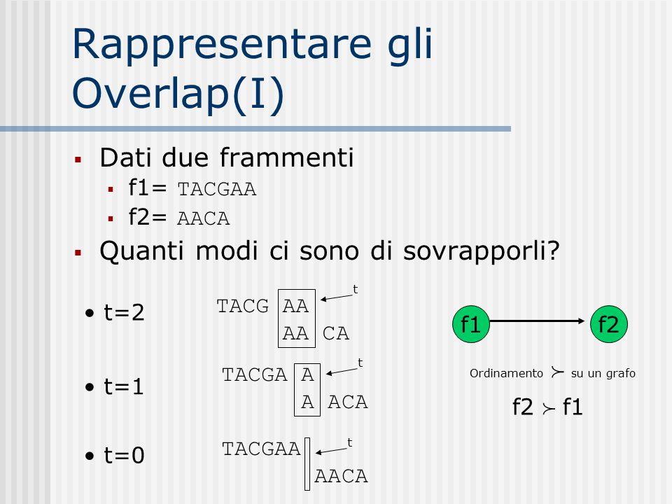 Rappresentare gli Overlap(I)  Dati due frammenti  f1= TACGAA  f2= AACA  Quanti modi ci sono di sovrapporli? TACG AA AA CA TACGA A A ACA TACGAA AAC
