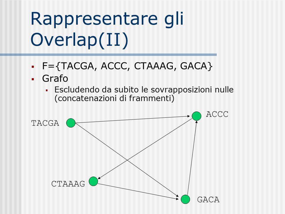 Rappresentare gli Overlap(II)  F={TACGA, ACCC, CTAAAG, GACA}  Grafo  Escludendo da subito le sovrapposizioni nulle (concatenazioni di frammenti) TA