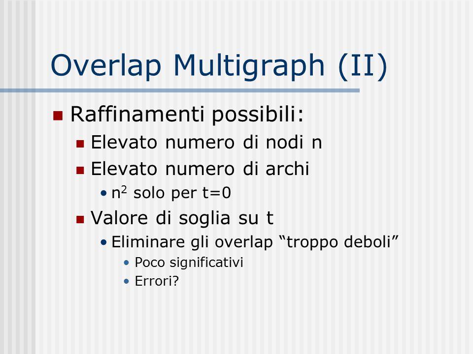 Overlap Multigraph (II) Raffinamenti possibili: Elevato numero di nodi n Elevato numero di archi n 2 solo per t=0 Valore di soglia su t Eliminare gli