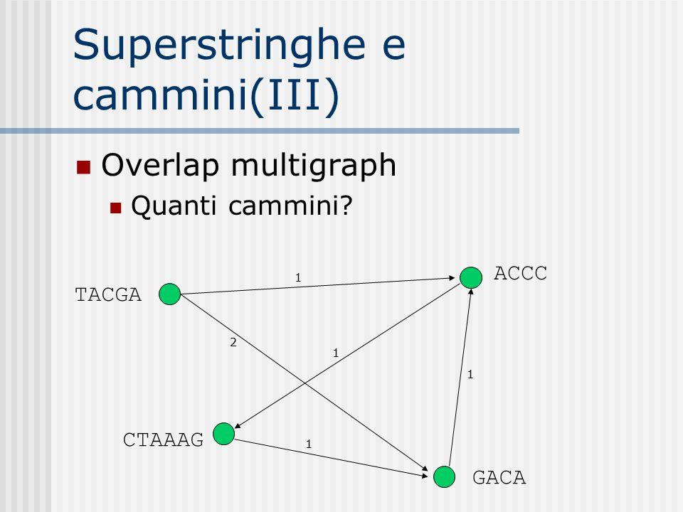 Superstringhe e cammini(III) Overlap multigraph Quanti cammini? 2 1 1 1 1 TACGA CTAAAG GACA ACCC