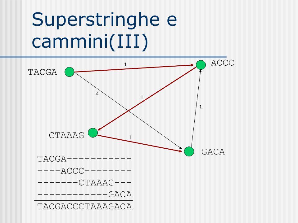 Superstringhe e cammini(III) 2 1 1 1 1 TACGA CTAAAG GACA ACCC TACGA----------- ----ACCC-------- -------CTAAAG--- ------------GACA TACGACCCTAAAGACA