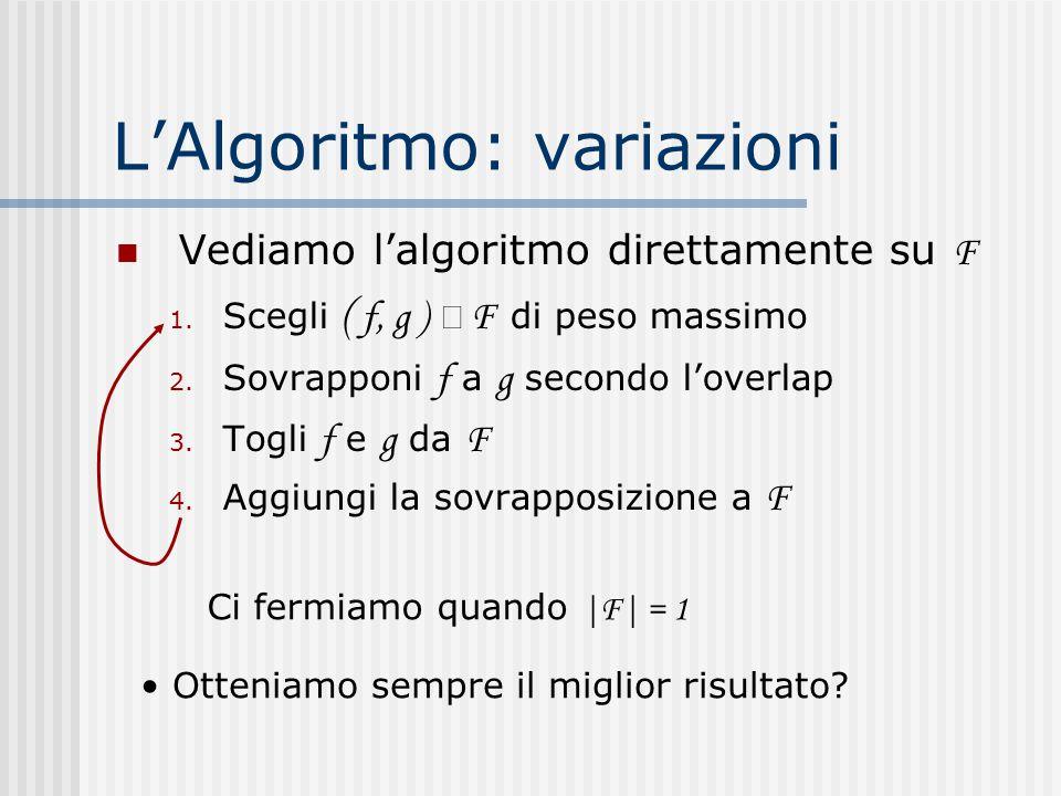 L'Algoritmo: variazioni Vediamo l'algoritmo direttamente su F 1. Scegli ( f, g )  F di peso massimo 2. Sovrapponi f a g secondo l'overlap 3. Togli f