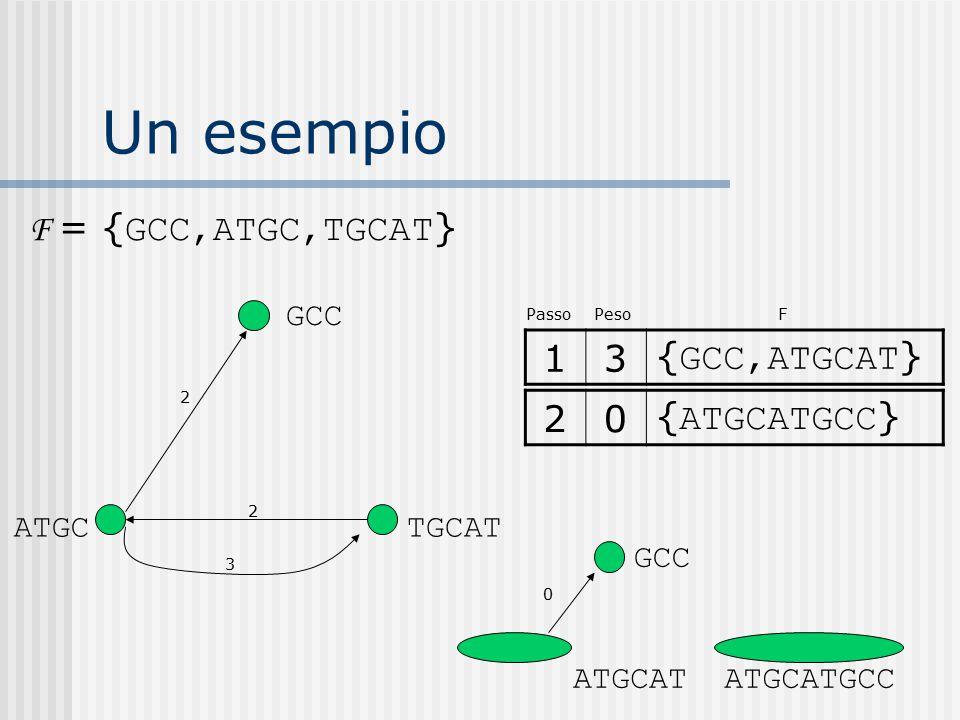 Un esempio F = { GCC,ATGC,TGCAT } 13{ GCC,ATGCAT } ATGC GCC TGCAT 2 2 3 Passo Peso F GCC 0 ATGCAT 20{ ATGCATGCC } ATGCATGCC