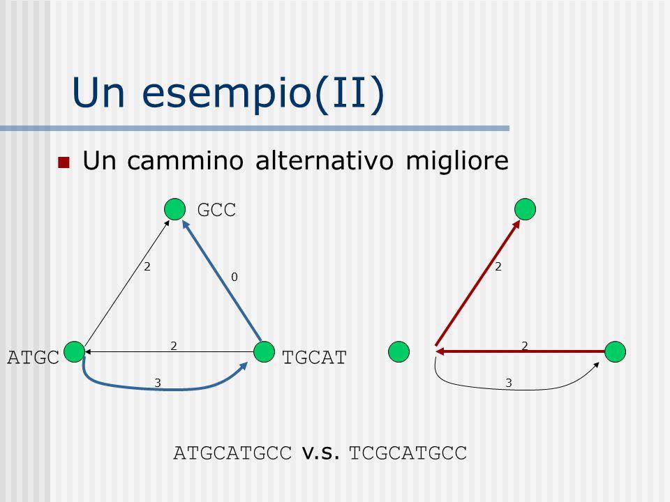 Un esempio(II) ATGC GCC TGCAT 2 2 3 2 2 3 Un cammino alternativo migliore ATGCATGCC v.s. TCGCATGCC 0