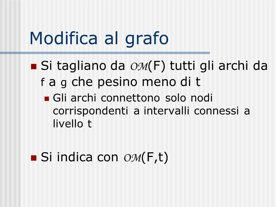 Modifica al grafo Si tagliano da OM (F) tutti gli archi da f a g che pesino meno di t Gli archi connettono solo nodi corrispondenti a intervalli conne