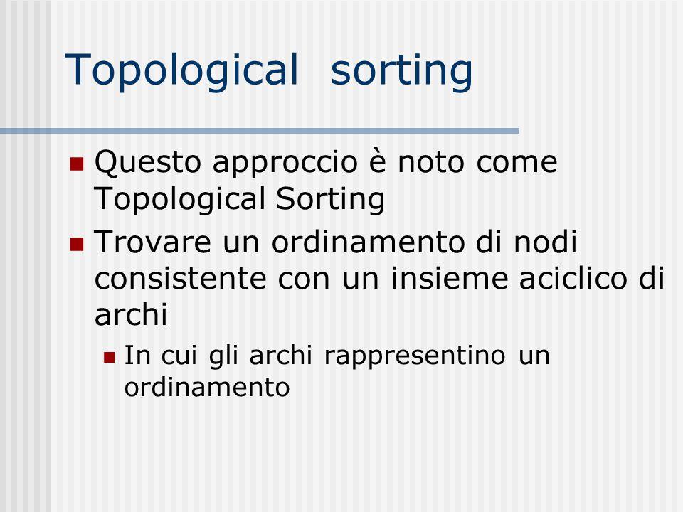 Topological sorting Questo approccio è noto come Topological Sorting Trovare un ordinamento di nodi consistente con un insieme aciclico di archi In cu