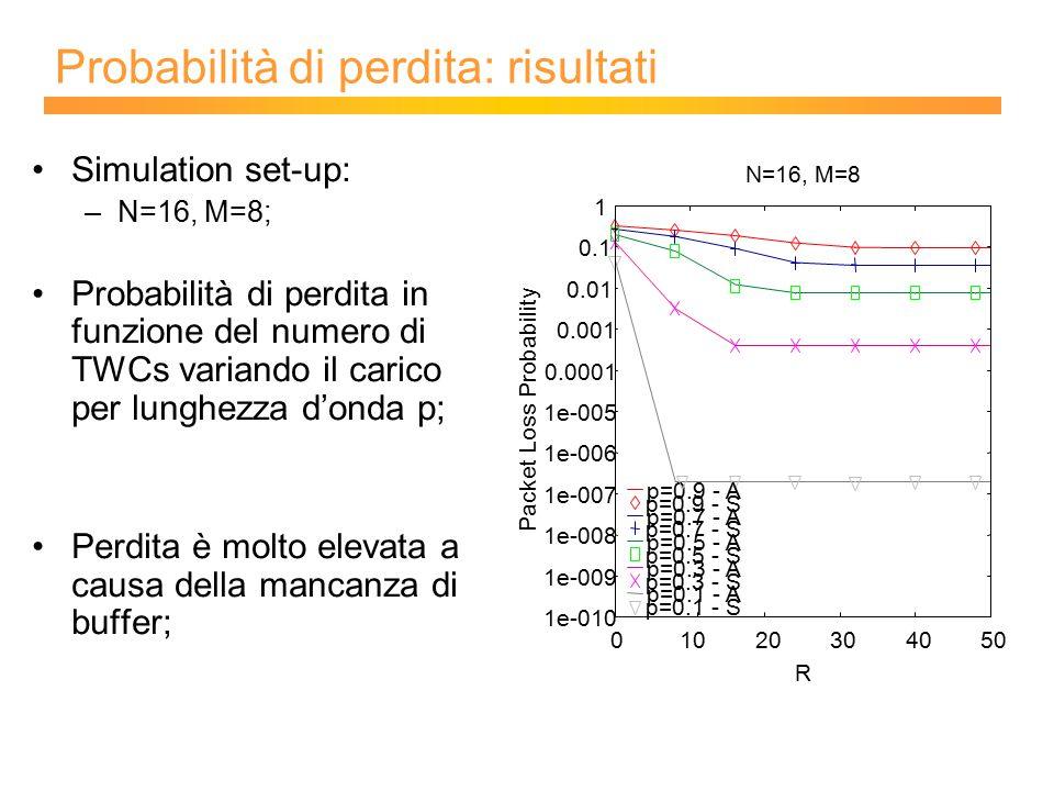 Probabilità di perdita: risultati Simulation set-up: –N=16, M=8; Probabilità di perdita in funzione del numero di TWCs variando il carico per lunghezza d'onda p; Perdita è molto elevata a causa della mancanza di buffer;