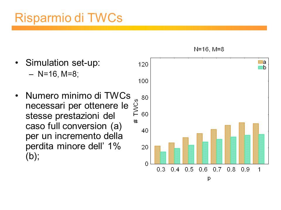 Risparmio di TWCs Simulation set-up: –N=16, M=8; Numero minimo di TWCs necessari per ottenere le stesse prestazioni del caso full conversion (a) per un incremento della perdita minore dell' 1% (b);