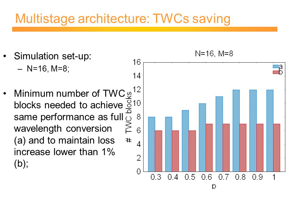 Multistage architecture: TWCs saving Simulation set-up: –N=16, M=8; Minimum number of TWC blocks needed to achieve same performance as full wavelength