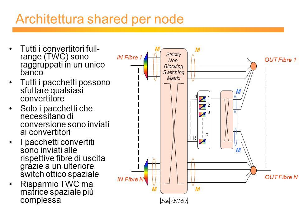 Architettura shared per node Tutti i convertitori full- range (TWC) sono raggruppati in un unico banco Tutti i pacchetti possono sfuttare qualsiasi convertitore Solo i pacchetti che necessitano di conversione sono inviati ai convertitori I pacchetti convertiti sono inviati alle rispettive fibre di uscita grazie a un ulteriore switch ottico spaziale Risparmio TWC ma matrice spaziale più complessa Strictly Non- Blocking Switching Matrix IN Fibre 1 IN Fibre N M OUT Fibre 1 OUT Fibre N M M 1 2 R 3 1 R M M M