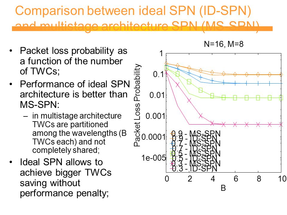 Comparison between ideal SPN (ID-SPN) and multistage architecture SPN (MS-SPN) Packet loss probability as a function of the number of TWCs; Performance of ideal SPN architecture is better than MS-SPN: –in multistage architecture TWCs are partitioned among the wavelengths (B TWCs each) and not completely shared; Ideal SPN allows to achieve bigger TWCs saving without performance penalty;