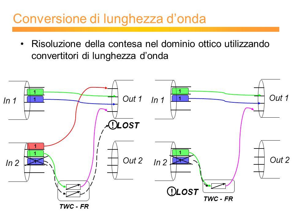 Conversione di lunghezza d'onda 1 1 1 1 In 1 Out 2 Out 1 In 2 1 LOST ! 1 1 1 In 1 Out 2 Out 1 In 2 1 LOST ! Risoluzione della contesa nel dominio otti