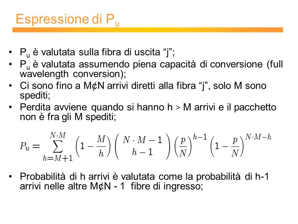 Espressione di P u P u è valutata sulla fibra di uscita j ; P u è valutata assumendo piena capacità di conversione (full wavelength conversion); Ci sono fino a M¢N arrivi diretti alla fibra j , solo M sono spediti; Perdita avviene quando si hanno h > M arrivi e il pacchetto non è fra gli M spediti; Probabilità di h arrivi è valutata come la probabilità di h-1 arrivi nelle altre M¢N - 1 fibre di ingresso;