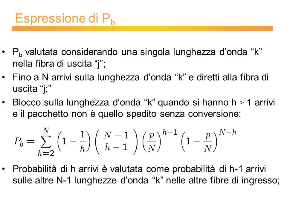 Espressione di P b P b valutata considerando una singola lunghezza d'onda k nella fibra di uscita j ; Fino a N arrivi sulla lunghezza d'onda k e diretti alla fibra di uscita j; Blocco sulla lunghezza d'onda k quando si hanno h > 1 arrivi e il pacchetto non è quello spedito senza conversione; Probabilità di h arrivi è valutata come probabilità di h-1 arrivi sulle altre N-1 lunghezze d'onda k nelle altre fibre di ingresso;