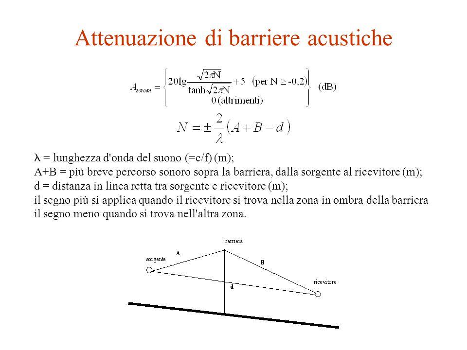 Attenuazione globale per effetto suolo, A ground (1), in funzione della frequenza e della distanza tra sorgente e ricevitore con h s = 0,3, h r = 1,4