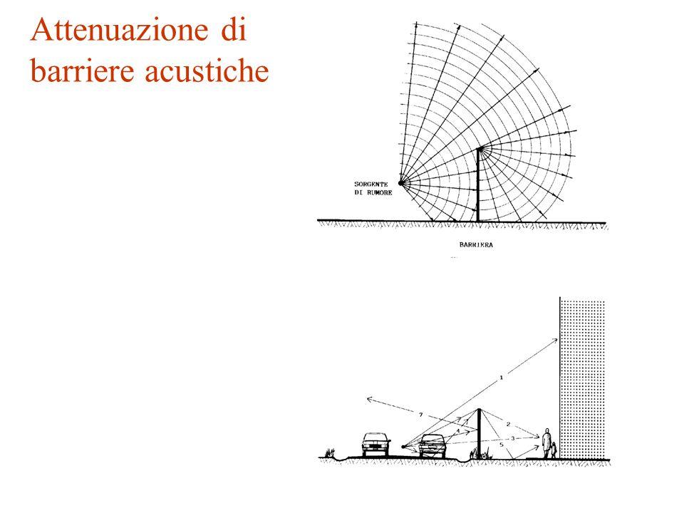 Attenuazione di barriere acustiche = lunghezza d'onda del suono (=c/f) (m); A+B = più breve percorso sonoro sopra la barriera, dalla sorgente al ricev
