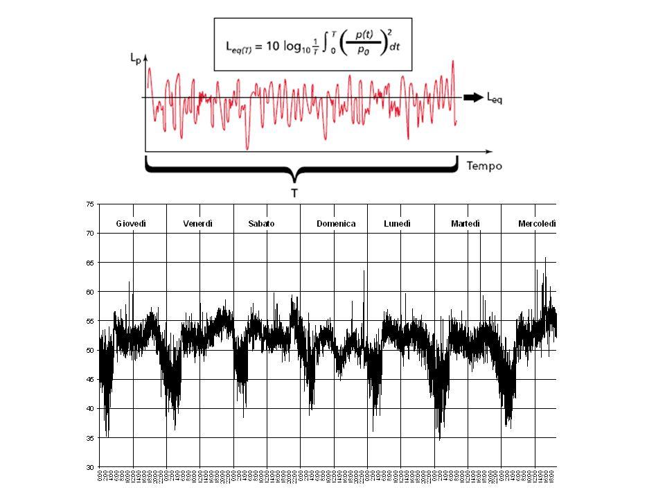 """I descrittori del suono Livello continuo equivalente di pressione sonora ponderata """"A"""" Valore del livello di pressione sonora ponderata """"A"""" di un suon"""
