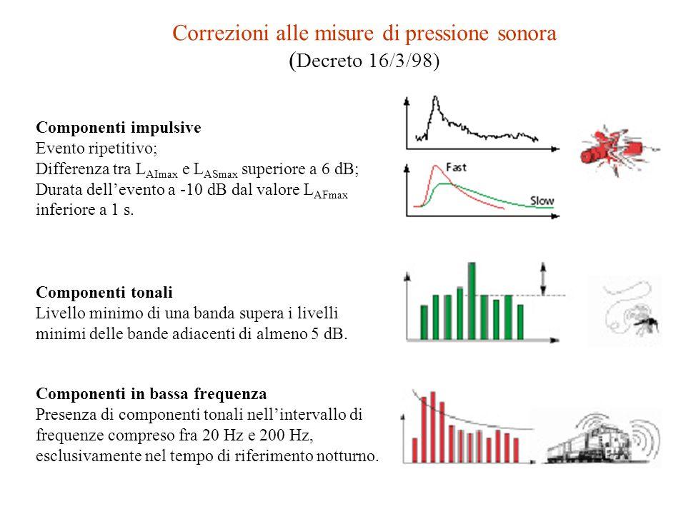 L AFMax, L ASMax o L AIMax : livello sonoro massimo ponderato A misurato con ponderazione temporale Fast (F), Slow (S) o Impulse (I). Sono i livelli s