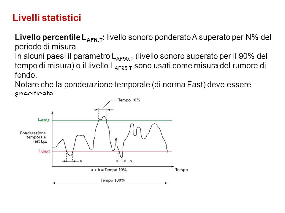 Livello sonoro di un singolo evento L AE (SEL) è dato dalla formula Dove: t 2 – t 1 è un intervallo di tempo sufficientemente lungo da comprendere l'e