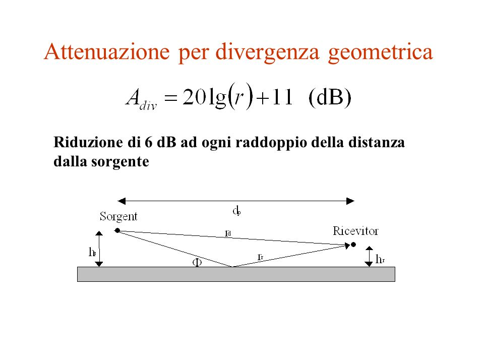 Propagazione sonora in ambiente esterno L p = L W + D - A div -A atm - A ground - A screen - A misc L p =livello di pressione sonora nel punto del ric