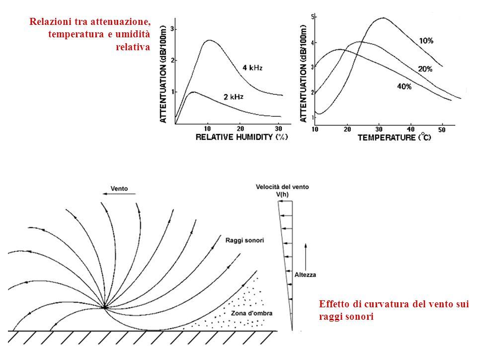 Relazioni tra attenuazione, temperatura e umidità relativa Effetto di curvatura del vento sui raggi sonori