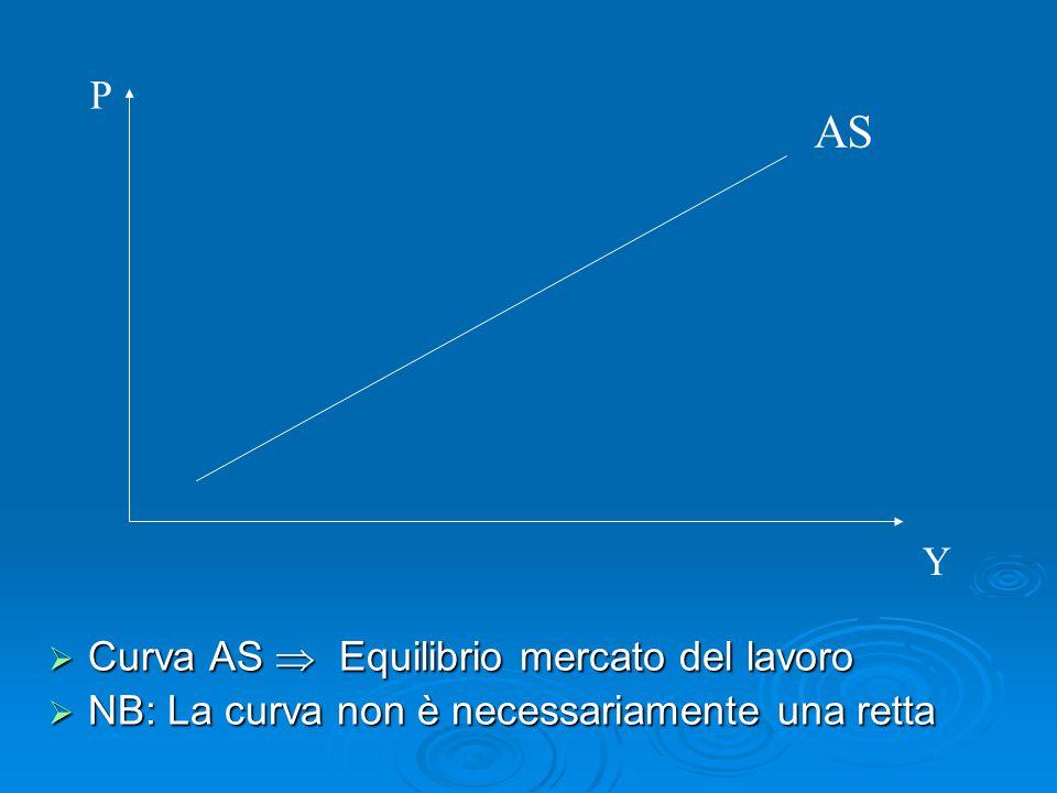  Curva AS  Equilibrio mercato del lavoro  NB: La curva non è necessariamente una retta AS P Y