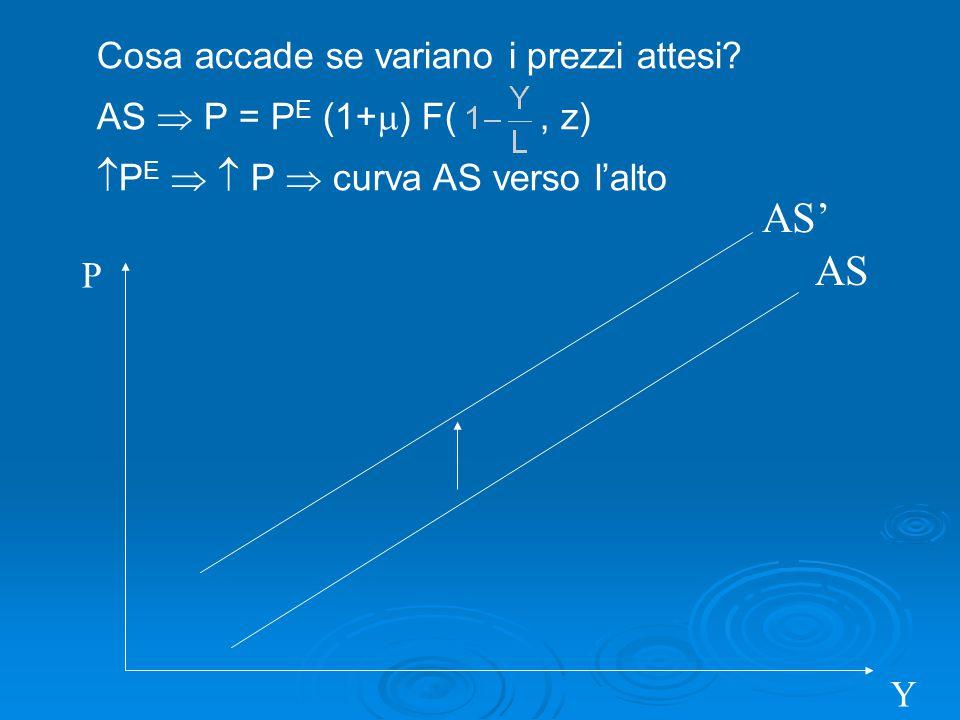 AS P Y Cosa accade se variano i prezzi attesi? AS  P = P E (1+  ) F(, z)  P E   P  curva AS verso l'alto AS'