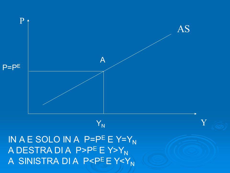 AS P Y P=P E YNYN A IN A E SOLO IN A P=P E E Y=Y N A DESTRA DI A P>P E E Y>Y N A SINISTRA DI A P<P E E Y<Y N