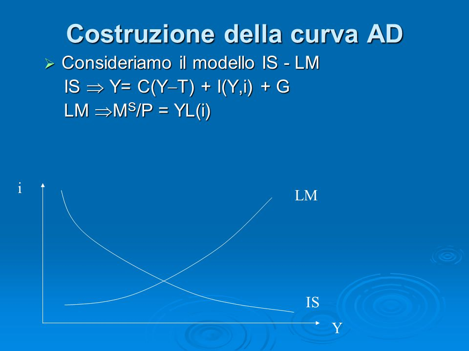 Costruzione della curva AD  Consideriamo il modello IS - LM IS  Y= C(Y  T) + I(Y,i) + G IS  Y= C(Y  T) + I(Y,i) + G LM  M S /P = YL(i) LM  M S