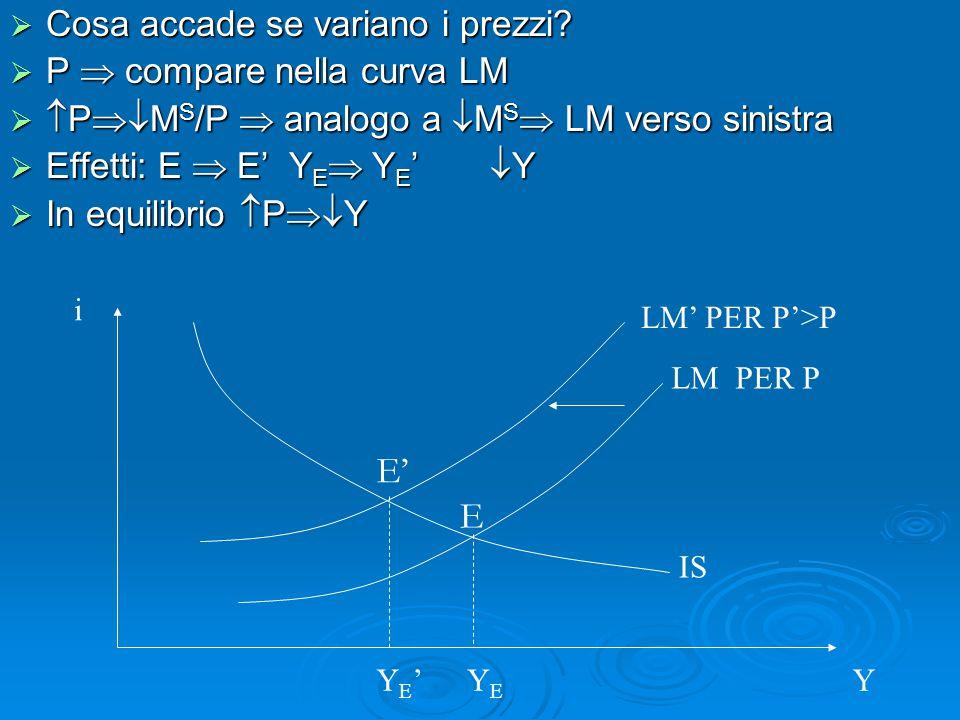  Cosa accade se variano i prezzi?  P  compare nella curva LM   P  M S /P  analogo a  M S  LM verso sinistra  Effetti: E  E' Y E  Y E ' 