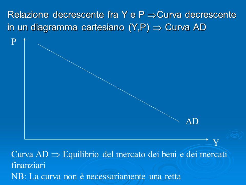 Relazione decrescente fra Y e P  Curva decrescente in un diagramma cartesiano (Y,P)  Curva AD Curva AD  Equilibrio del mercato dei beni e dei merca