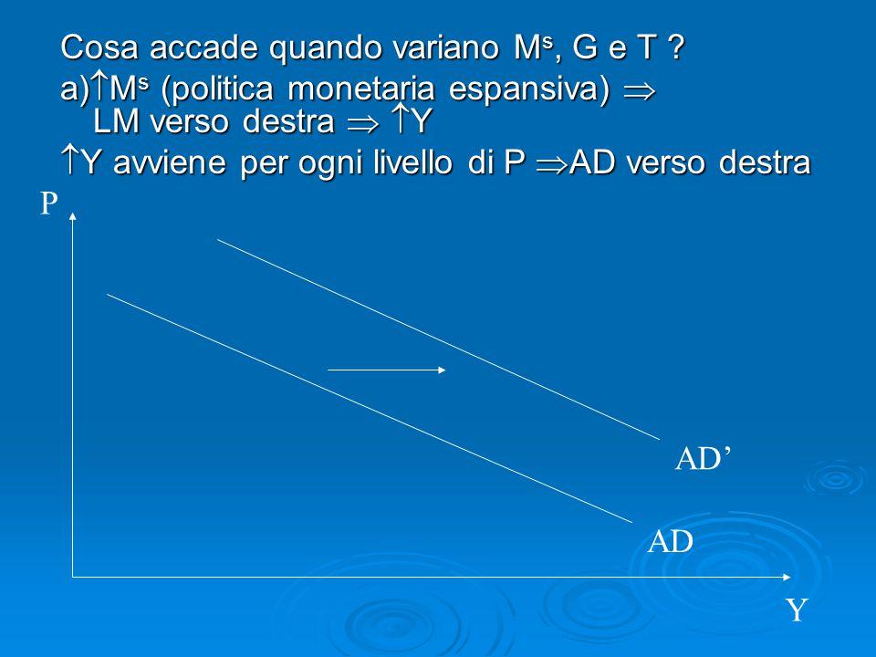 Cosa accade quando variano M s, G e T ? a)  M s (politica monetaria espansiva)  LM verso destra   Y  Y avviene per ogni livello di P  AD verso d