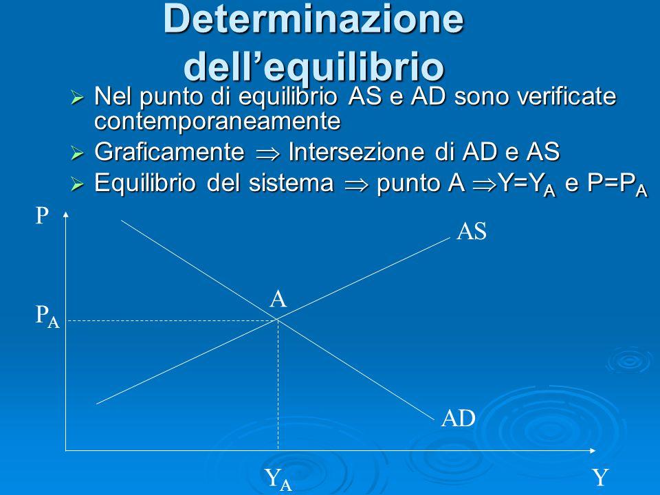 Determinazione dell'equilibrio  Nel punto di equilibrio AS e AD sono verificate contemporaneamente  Graficamente  Intersezione di AD e AS  Equilib