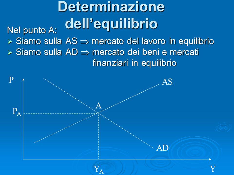 Determinazione dell'equilibrio Nel punto A:  Siamo sulla AS  mercato del lavoro in equilibrio  Siamo sulla AD  mercato dei beni e mercati finanzia