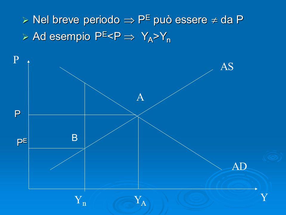  Nel breve periodo  P E può essere  da P  Ad esempio P E Y n AS AD P Y A YAYA YnYn B PEPEPEPE P