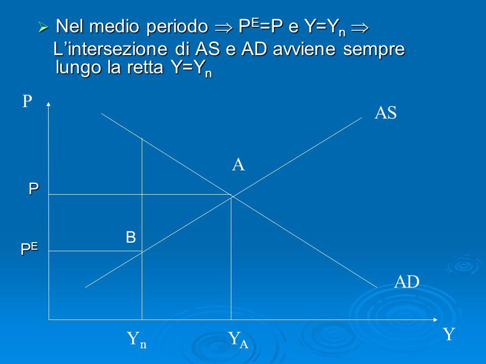  Nel medio periodo  P E =P e Y=Y n  L'intersezione di AS e AD avviene sempre lungo la retta Y=Y n L'intersezione di AS e AD avviene sempre lungo la