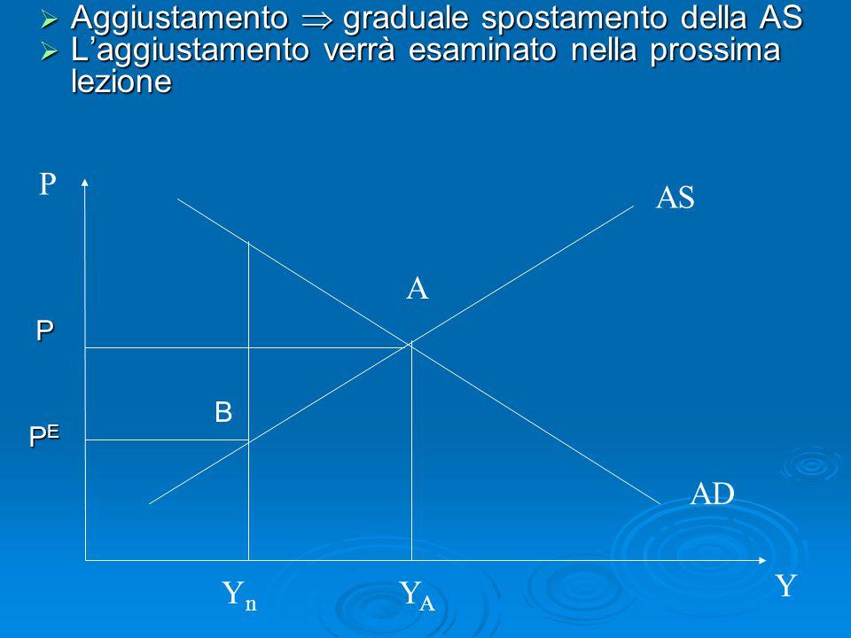  Aggiustamento  graduale spostamento della AS  L'aggiustamento verrà esaminato nella prossima lezione AS AD P Y A YAYA YnYn PEPEPEPE P B