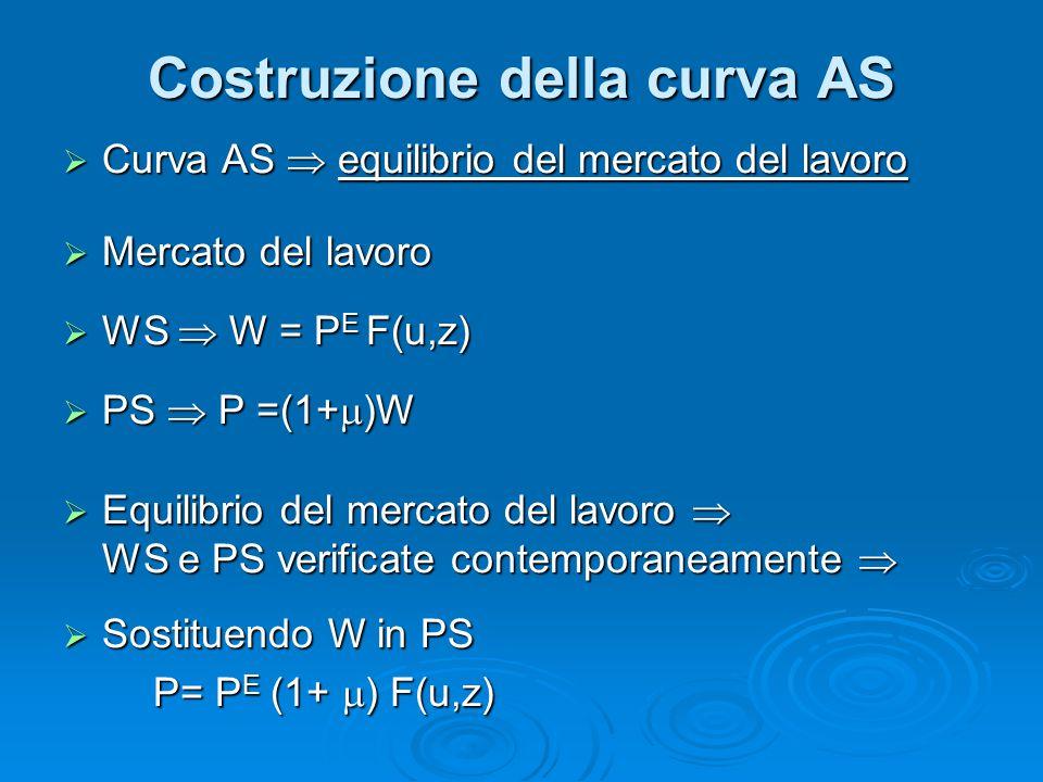 Costruzione della curva AS  Curva AS  equilibrio del mercato del lavoro  Mercato del lavoro  WS  W = P E F(u,z)  PS  P =(1+  )W  Equilibrio d