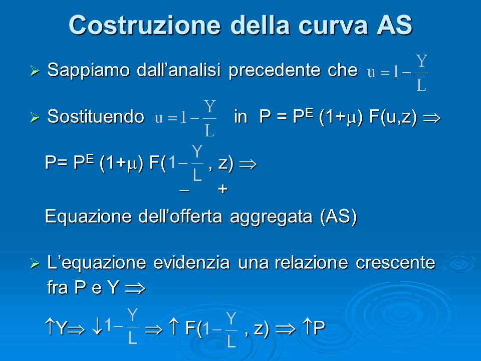 Costruzione della curva AS  Sappiamo dall'analisi precedente che  Sostituendo in P = P E (1+  ) F(u,z)  P= P E (1+  ) F(, z)  P= P E (1+  ) F(,
