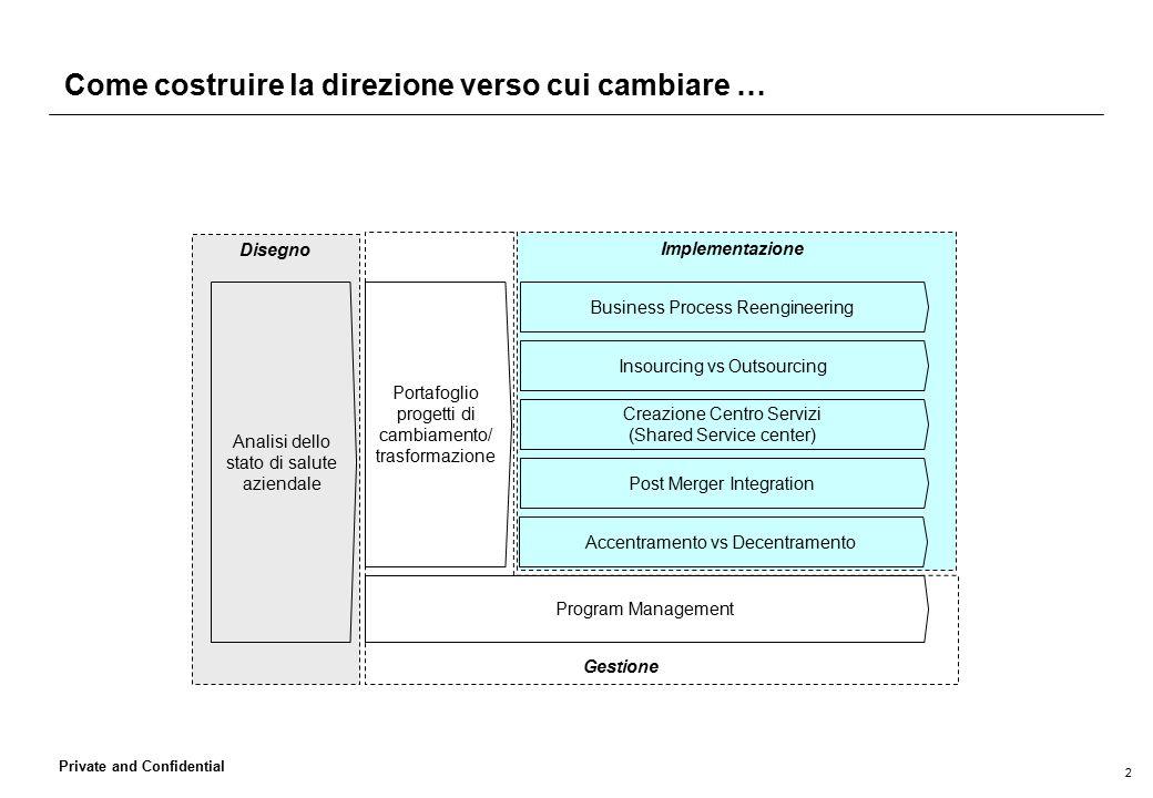 2 Private and Confidential Come costruire la direzione verso cui cambiare … Implementazione Disegno Analisi dello stato di salute aziendale Portafogli