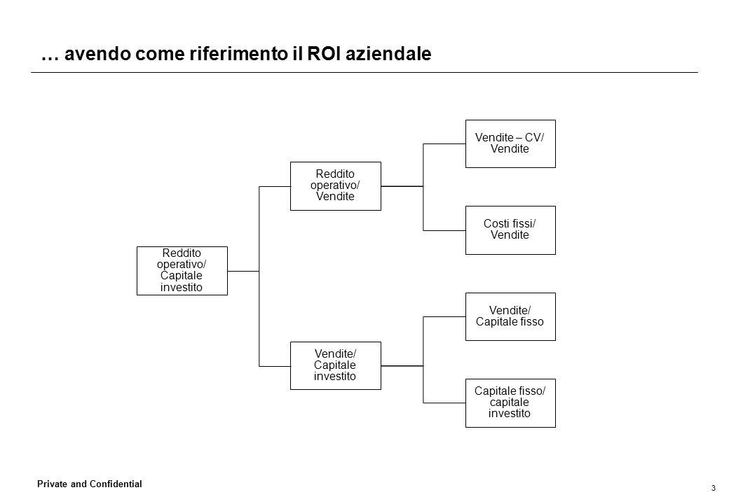 3 Private and Confidential … avendo come riferimento il ROI aziendale Reddito operativo/ Capitale investito Reddito operativo/ Vendite Vendite/ Capita