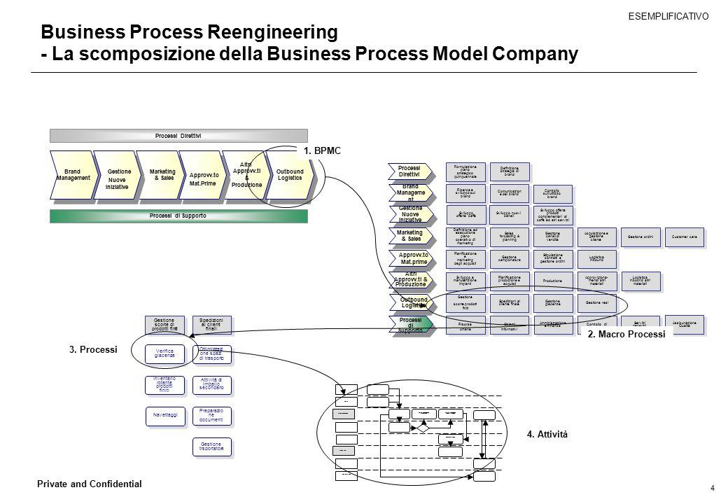 4 Private and Confidential Business Process Reengineering - La scomposizione della Business Process Model Company Spedizioni ai clienti finali Gestion