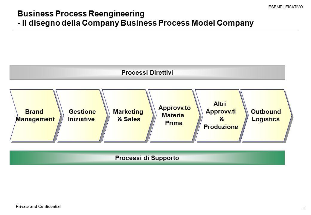 5 Private and Confidential Business Process Reengineering - Il disegno della Company Business Process Model Company Altri Approvv.ti & Produzione Altr