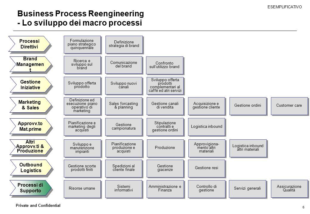 6 Private and Confidential Business Process Reengineering - Lo sviluppo dei macro processi Processi Direttivi Altri Approvv.ti & Produzione Brand Mana